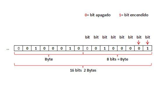 Unidades de longitud informaticas