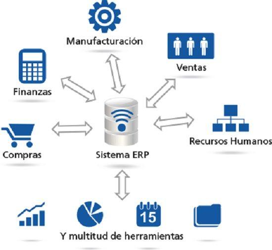 Qué es ERP